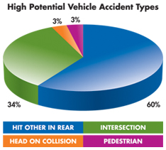 Car Accident Prevention